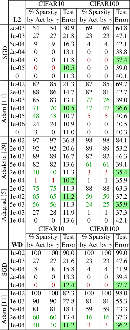 Figure 2 for On Implicit Filter Level Sparsity in Convolutional Neural Networks