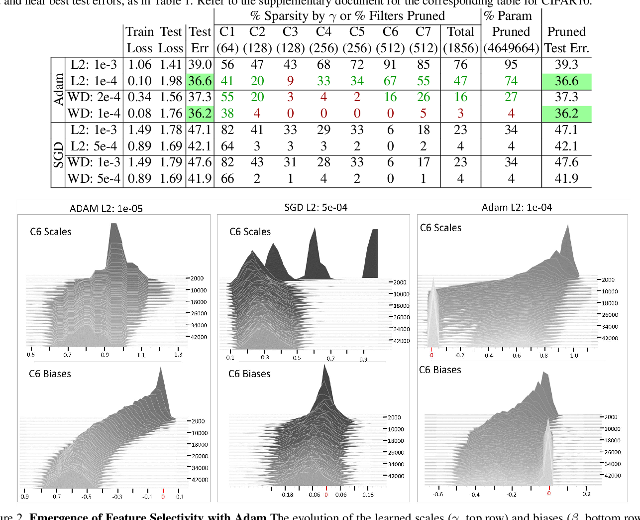Figure 3 for On Implicit Filter Level Sparsity in Convolutional Neural Networks