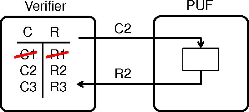 Figure 2.1: Challenge/Response based PUF Protocol