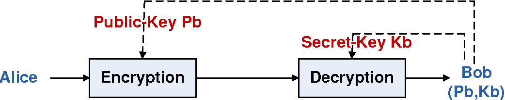 Figure 2.2: Private Key Cryptography Protocol