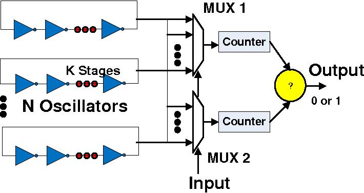 Figure 2.3: Architecture of Ring Oscillator PUF