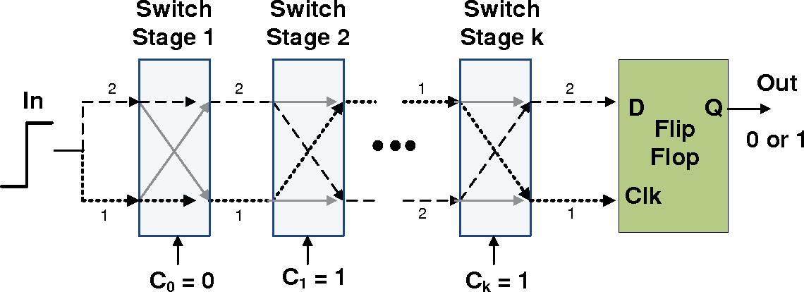 Figure 2.4: Architecture of Switch-Based PUF