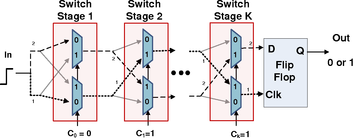 Figure 2.5: Architecture of Arbiter PUF