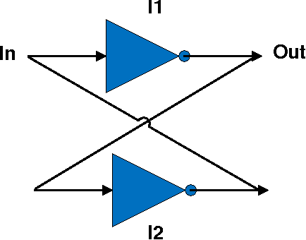 Figure 2.7: Cross Coupled Inverter Structure