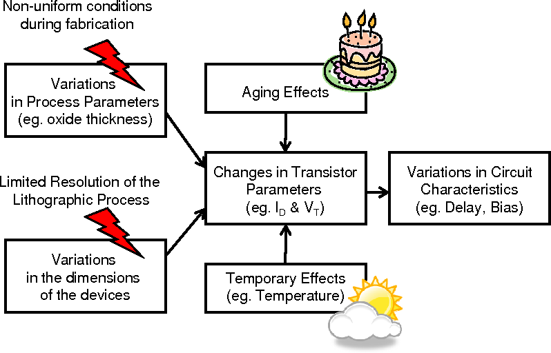 Figure 2.10: Sources of Variability