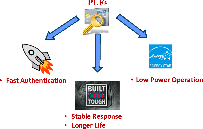 Figure 3.1: Design Goals of PUFs