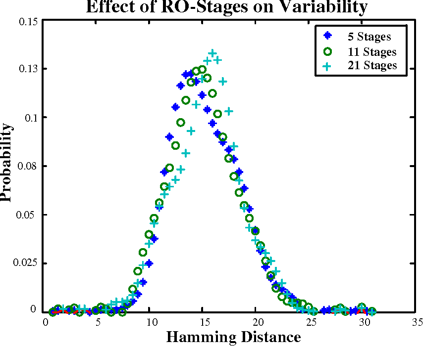 Figure 3.2: Variability in ROPUFs with varying number of stages of ROs