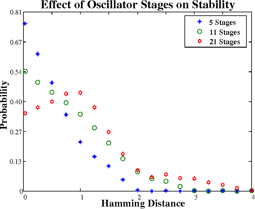 Figure 3.3: Stability of ROPUFs with varying number of stages of ROs