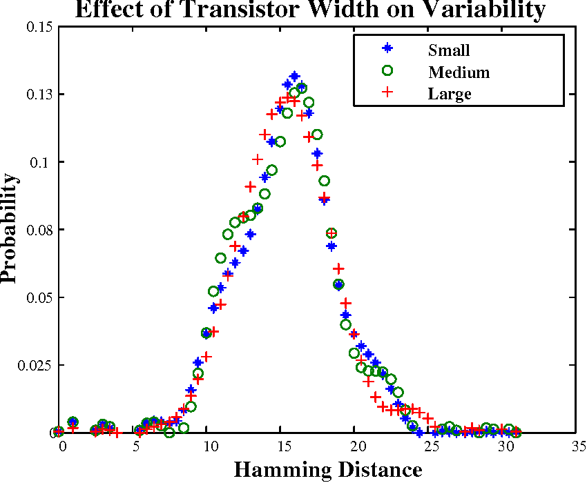Figure 3.4: Variability of ROPUFs with varying drive strendths of transistors