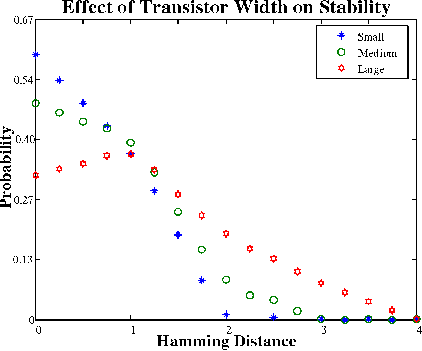 Figure 3.5: Stability of ROPUFs with varying drive strengths of transistors
