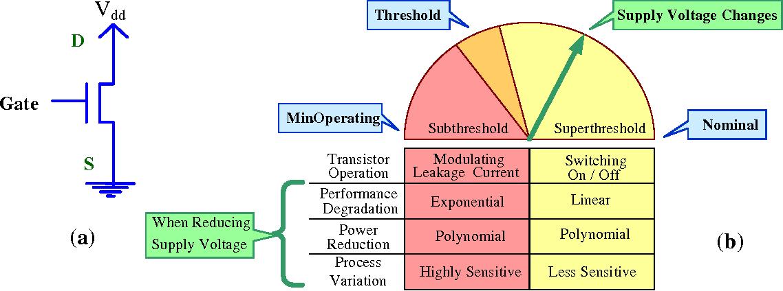 Figure 3.6: Overview of Subthreshold/Superthreshold Operation