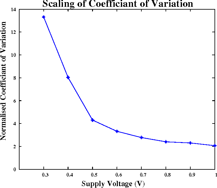 Figure 3.7: Scaling of Coefficient of Variation with Supply