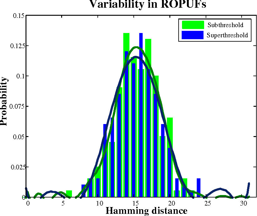Figure 3.8: Variability in ROPUF
