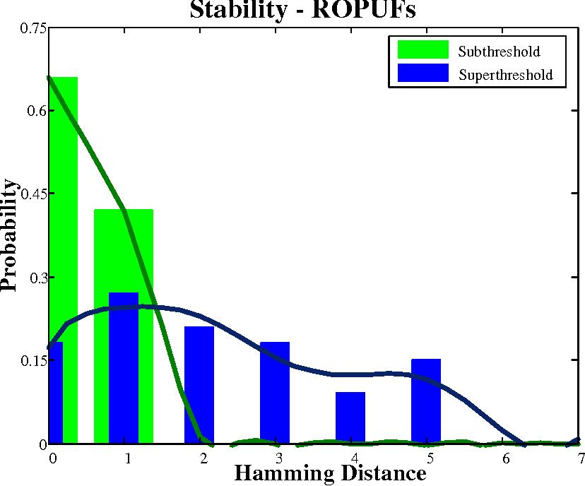 Figure 3.9: Stability in ROPUF