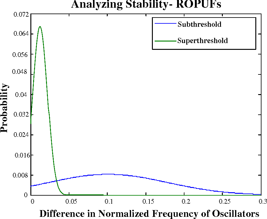 Figure 3.10: Normalized Difference in Frequency Distribution of ROs