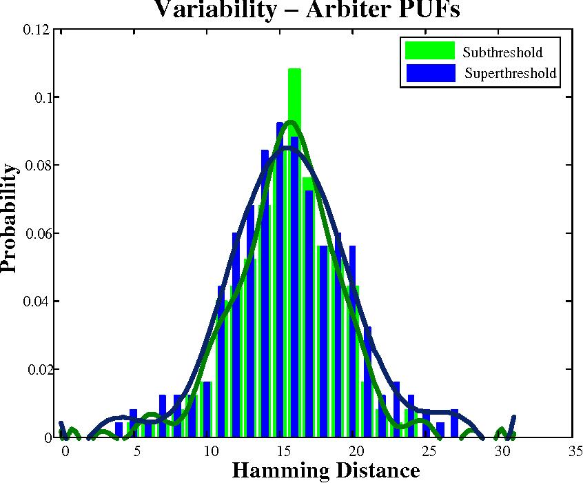 Figure 3.11: Variability in Arbiter PUF
