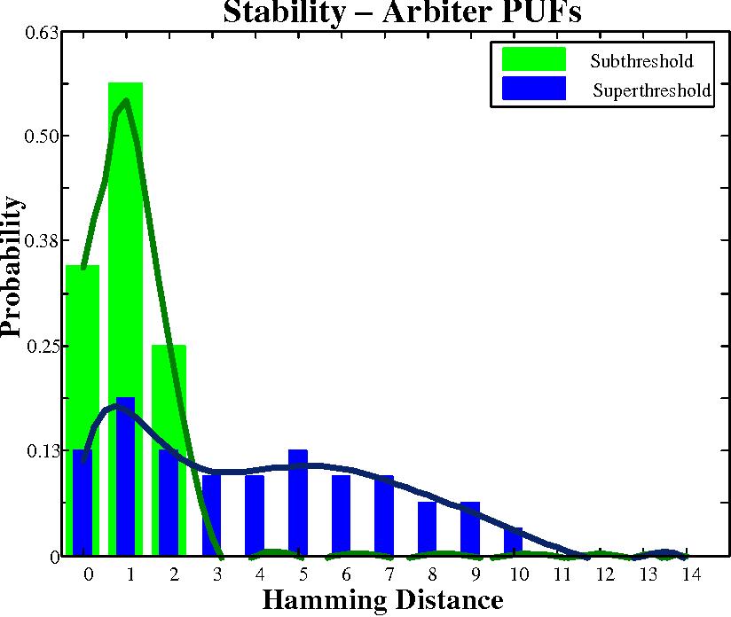 Figure 3.12: Stability in Arbiter PUF