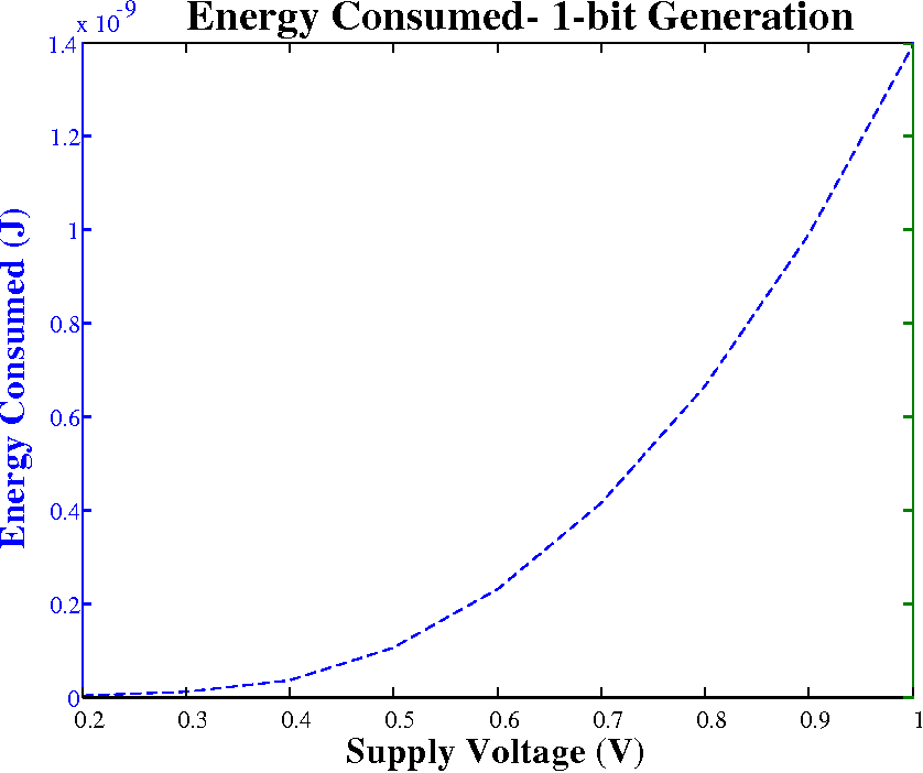 Figure 3.14: Energy Consumed by ROPUF for 1-bit Generation