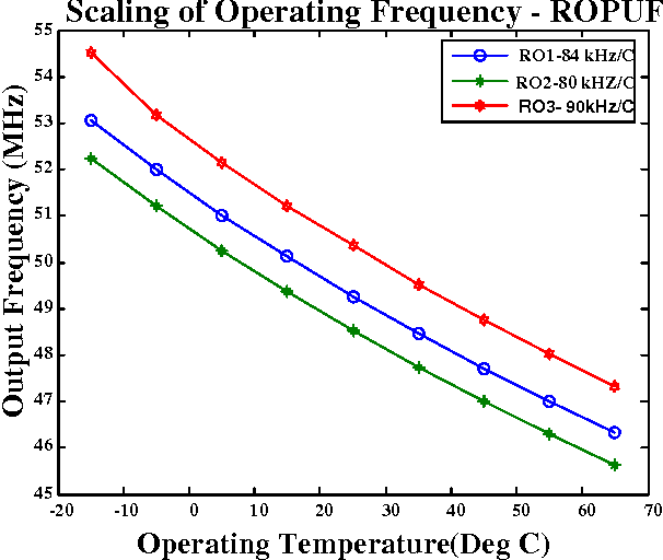 Figure 4.1: Scaling of Frequency with Temperature