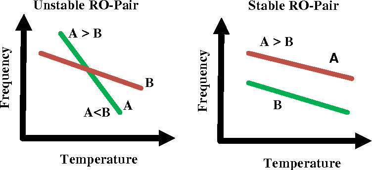 Figure 4.2: Fictional scaling of Frequency with Temperature