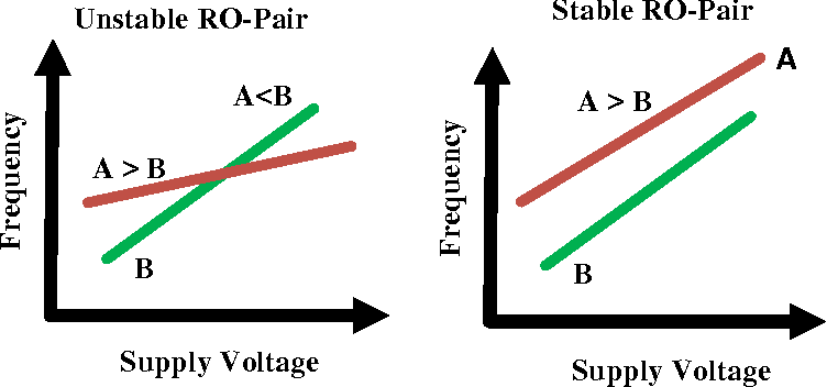 Figure 4.3: Scaling of Frequency with Supply Voltage