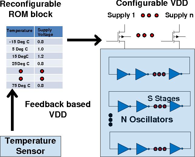 Figure 4.4: Feedback-based voltage control