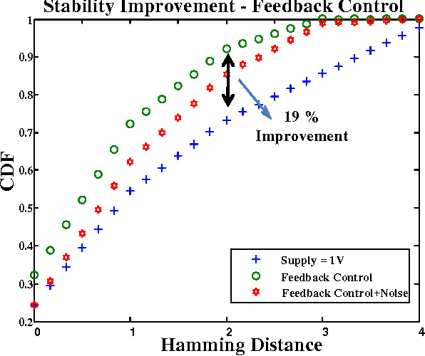 Figure 4.5: Stability - Feedback-based voltage control