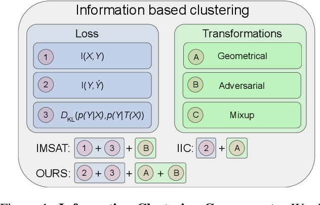 Figure 1 for Information based Deep Clustering: An experimental study