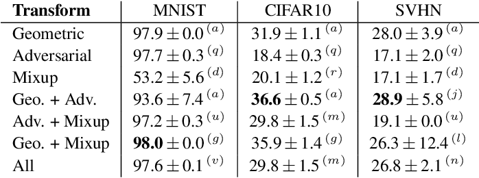 Figure 3 for Information based Deep Clustering: An experimental study