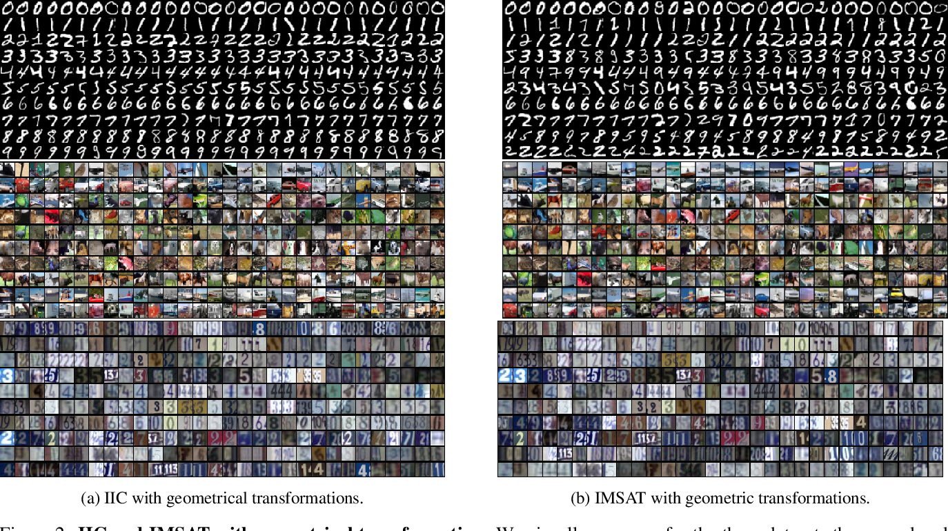Figure 4 for Information based Deep Clustering: An experimental study