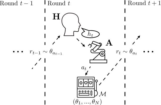Figure 1 for The Assistive Multi-Armed Bandit