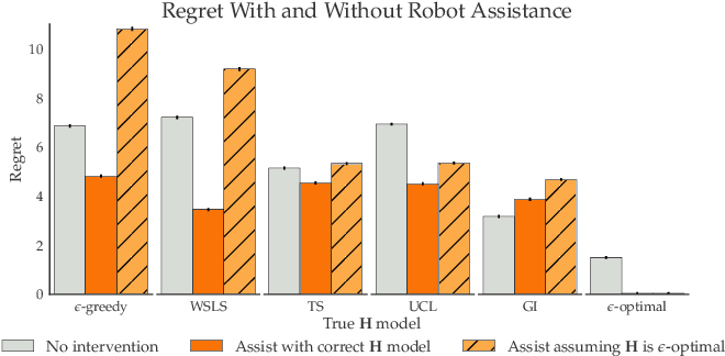 Figure 4 for The Assistive Multi-Armed Bandit
