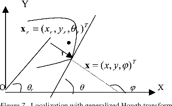 Figure 7. Localization with generalized Hough transform for irregular wall shape.