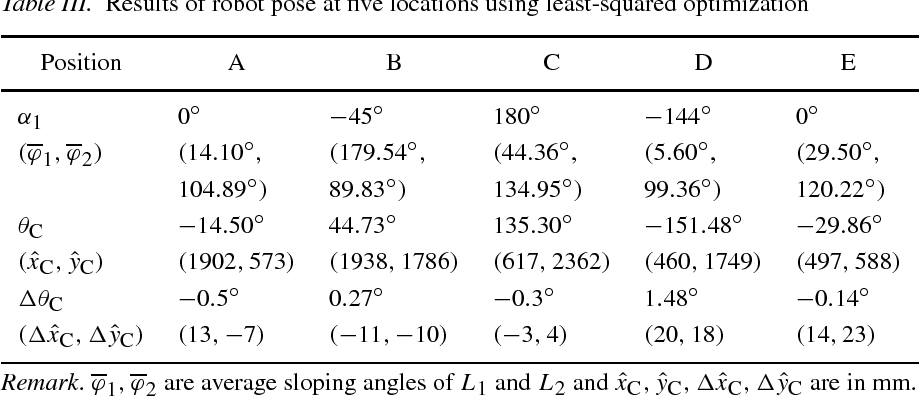 Table III. Results of robot pose at five locations using least-squared optimization