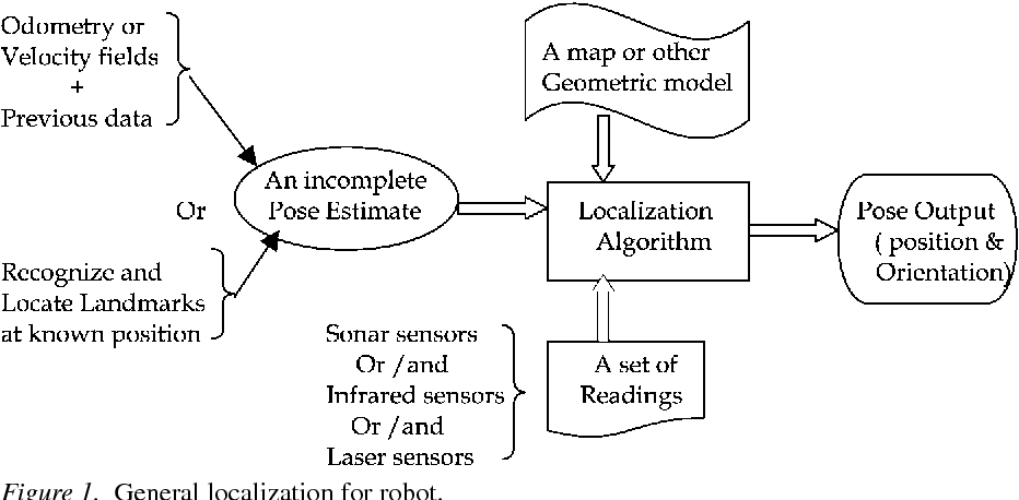 Figure 1. General localization for robot.