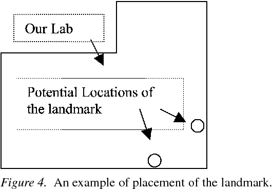 Figure 4. An example of placement of the landmark.