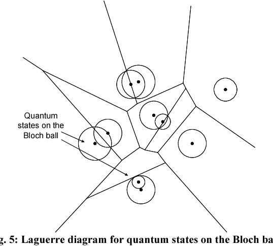 Quantum Informational Geometry For Secret Quantum Communication