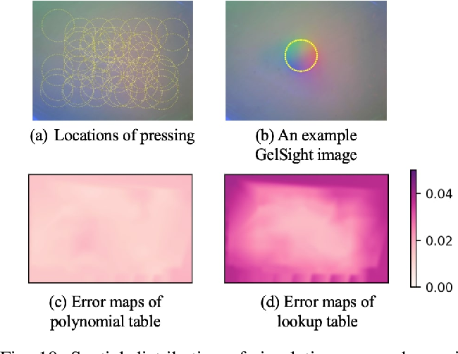 Figure 2 for Taxim: An Example-based Simulation Model for GelSight Tactile Sensors