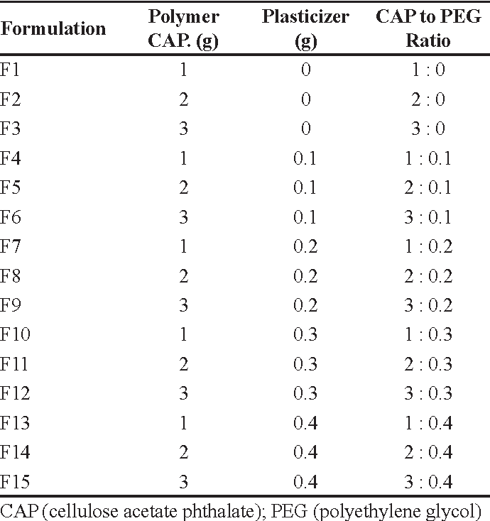 Effect Of Cellulose Acetate Phthalate And Polyethylene Glycol On