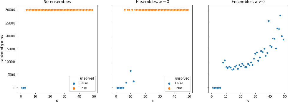 Figure 3 for Uncertainty-sensitive Learning and Planning with Ensembles