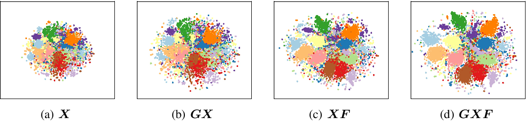 Figure 3 for Attributed Graph Learning with 2-D Graph Convolution