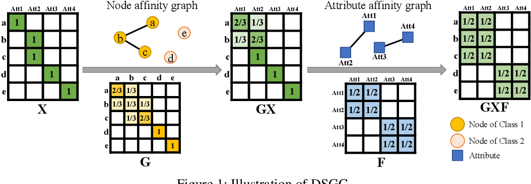 Figure 1 for Attributed Graph Learning with 2-D Graph Convolution