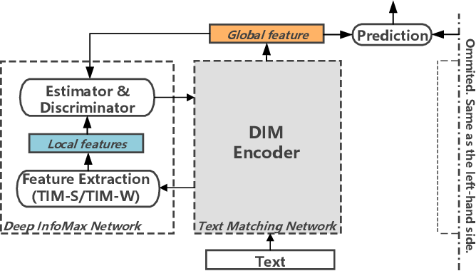Figure 1 for Matching Text with Deep Mutual Information Estimation