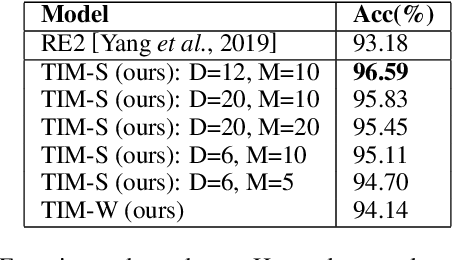 Figure 4 for Matching Text with Deep Mutual Information Estimation