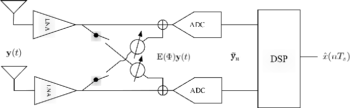 Figure 1 for Hybrid Interference Mitigation Using Analog Prewhitening