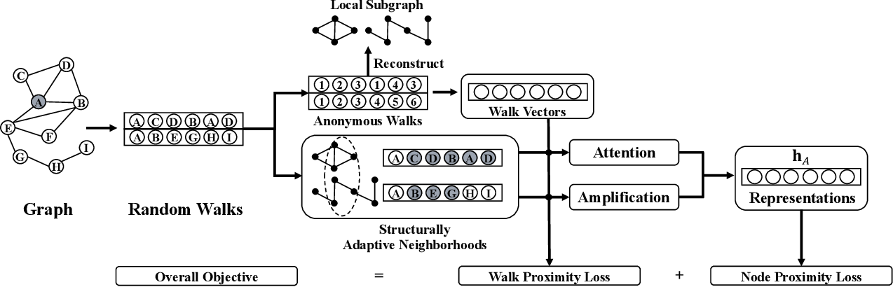 Figure 3 for GraLSP: Graph Neural Networks with Local Structural Patterns