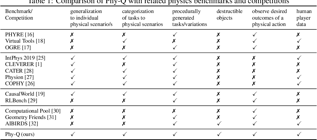 Figure 1 for Phy-Q: A Benchmark for Physical Reasoning