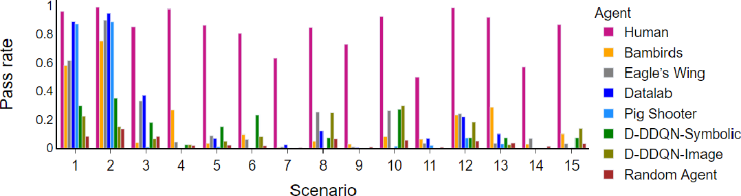 Figure 4 for Phy-Q: A Benchmark for Physical Reasoning