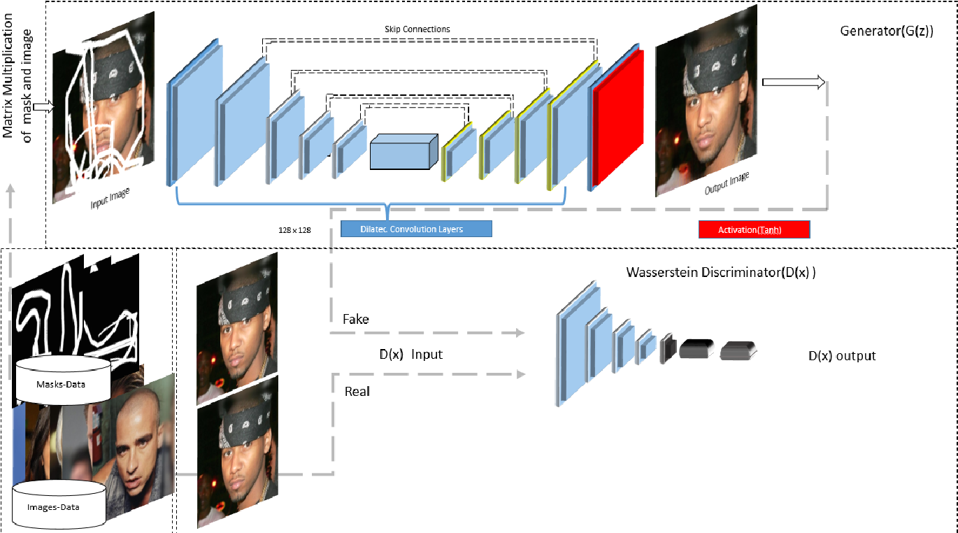 Figure 2 for Symmetric Skip Connection Wasserstein GAN for High-Resolution Facial Image Inpainting
