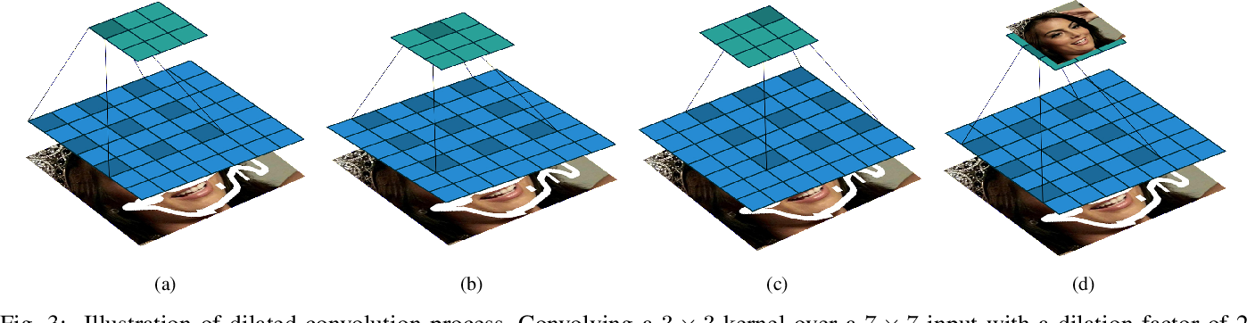 Figure 3 for Symmetric Skip Connection Wasserstein GAN for High-Resolution Facial Image Inpainting